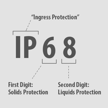 Ingress protection (IP)