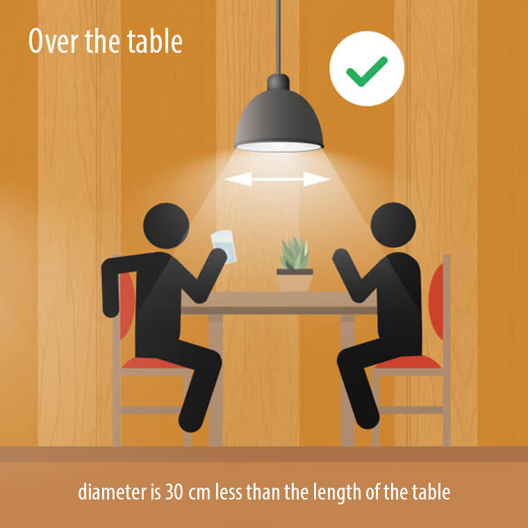 Best practice: pendant lights over the table
