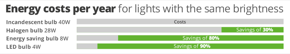 Annual electricity costs for bulbs with the same brightness